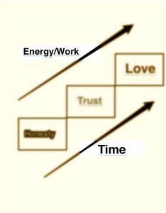 Time Energy manipulation